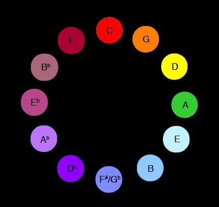 Scriabin-Circle